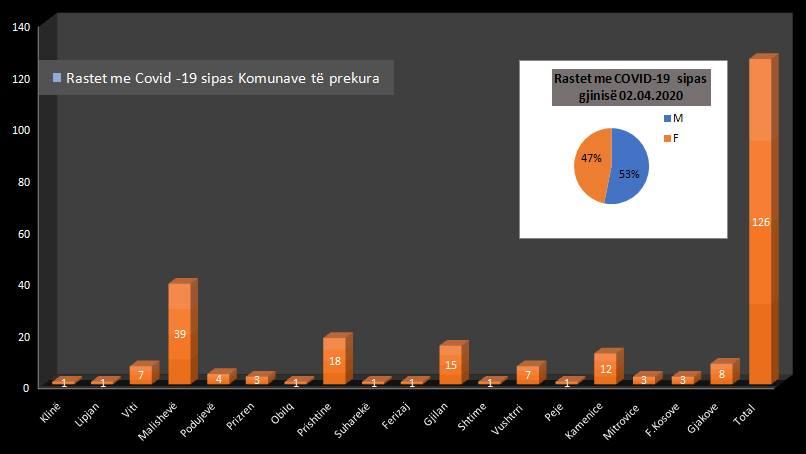 Më shumë meshkuj sesa femra të prekur nga koronavirusi në Kosovë